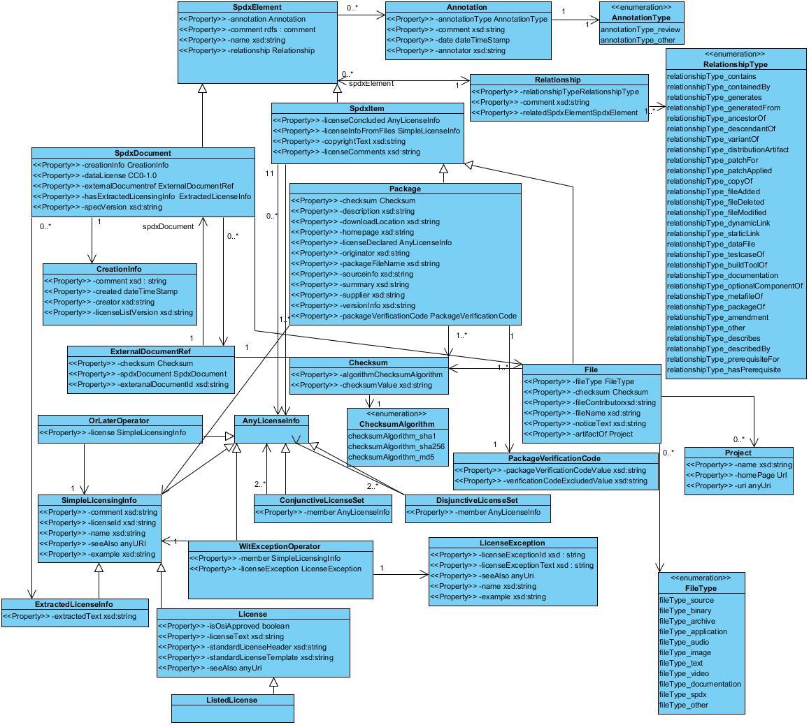 Technical Team/Model 2 0 - SPDX Wiki